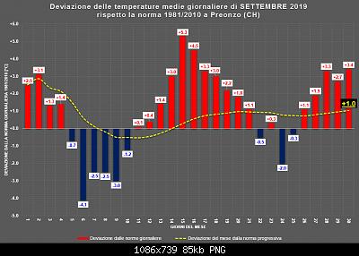 Settembre 2019: anomalie termiche e pluviometriche-settembre.png