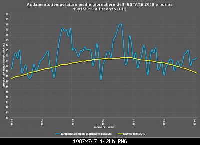 Estate Meteorologica 2019: Osservazioni e Resoconti-estate2019_assoluto.png