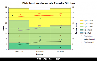 Nowcasting FVG - Veneto Orientale e Centrale NOVEMBRE 2019-decenni_medie.png