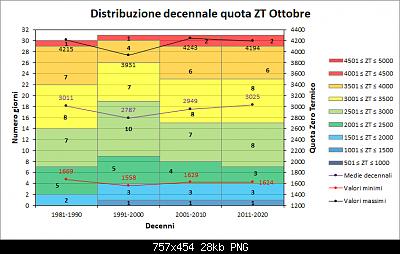 Nowcasting FVG - Veneto Orientale e Centrale NOVEMBRE 2019-decenni_zt.png