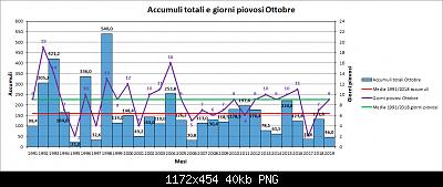 Nowcasting FVG - Veneto Orientale e Centrale NOVEMBRE 2019-pioggia.png