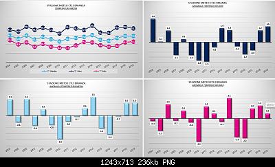 Ottobre 2019: anomalie termiche e pluviometriche.-oct.png