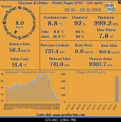 Romagna dal 04 al 10 novembre 2019-screenshot_2019-11-05-rete-monitoraggio-centro-nord-italia-4-.png