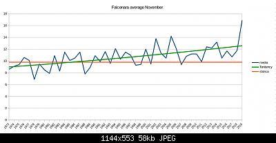 Novembre 2019: anomalie termiche e pluviometriche-schermata-2019-11-06-22.23.43.jpeg