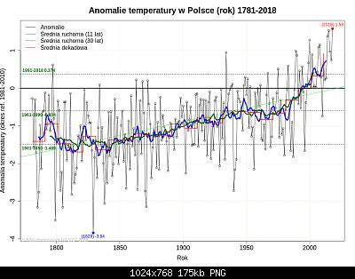 Polonia: monitoraggio climatico-polonia-annuale.png