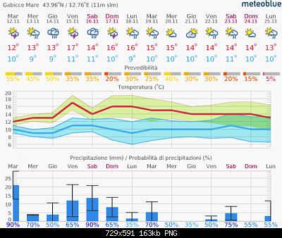 Romagna dall'11 al 17 novembre 2019-screenshot_2019-11-12-14-day-weather-in-gabicce-mare-meteoblue.png