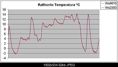 Soluzioni inserimento termoigrometri LaCrosse in passivo Davis-graph-temp1.jpg