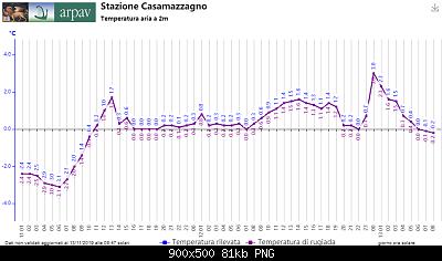Nowcasting FVG - Veneto Orientale e Centrale NOVEMBRE 2019-casamazzagno.png