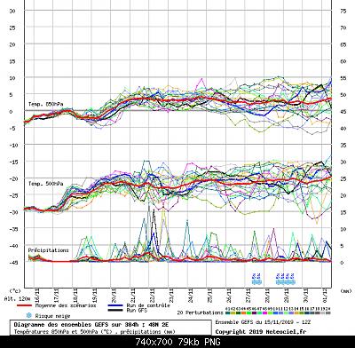 PARIGI 2019: Temperature, Anomalie trimestrali Ottobre/Novembre/Dicembre 2019-parigi.png