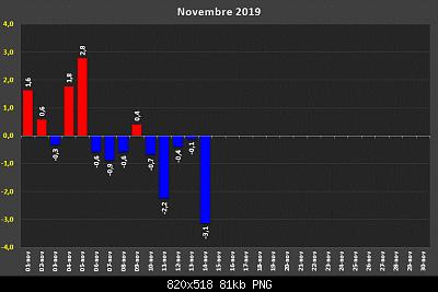 Novembre 2019: anomalie termiche e pluviometriche-d32353361.png