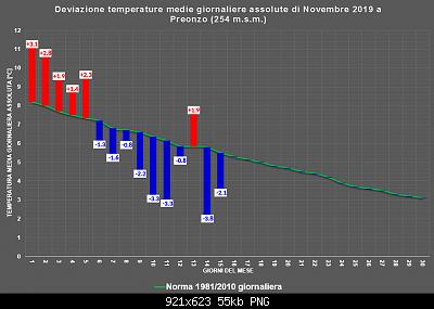 Novembre 2019: anomalie termiche e pluviometriche-nov.png