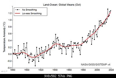 Temperature globali-nasa-giss-oct-2019.png