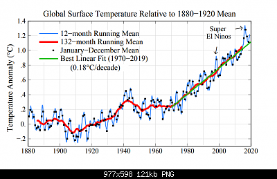 Temperature globali-trend.png