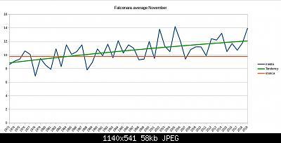Novembre 2019: anomalie termiche e pluviometriche-schermata-2019-11-17-14.50.13.jpeg