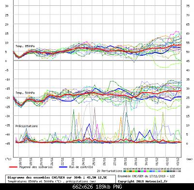 Romagna dal 18 al 24 novembre 2019-screenshot_2019-11-18-meteociel-diagrammes-gem.png
