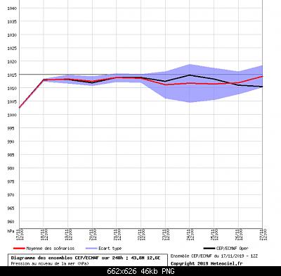 Romagna dal 18 al 24 novembre 2019-screenshot_2019-11-18-meteociel-diagrammes-ecmwf-cep.png