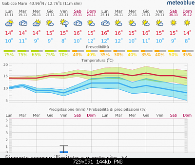 Romagna dal 18 al 24 novembre 2019-screenshot_2019-11-18-14-day-weather-in-gabicce-mare-meteoblue-1-.png