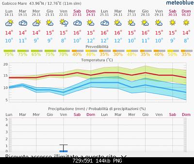 Romagna dal 18 al 24 novembre 2019-screenshot_2019-11-18-14-day-weather-in-gabicce-mare-meteoblue-1-.png