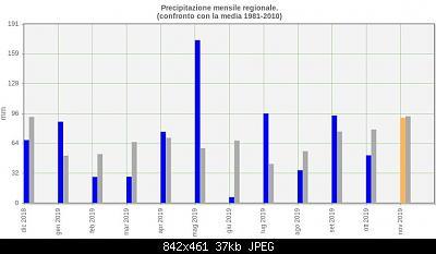 Novembre 2019: anomalie termiche e pluviometriche-schermata-2019-11-20-21.33.57.jpeg