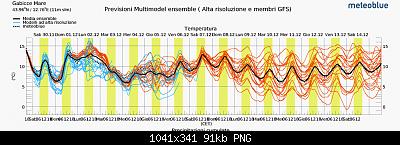 Romagna dal 25 novembre al 01 dicembre 2019-screenshot_2019-11-30-multimodel-ensemble-gabicce-mare-meteoblue.png