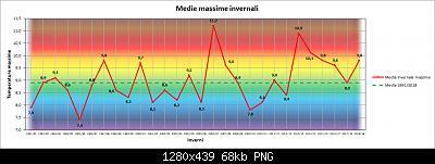 Nowcasting FVG - Veneto orientale e Centrale DICEMBRE 2019-grafico_massime_inverni.jpg