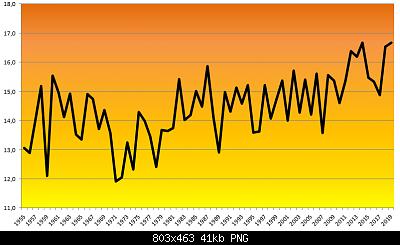 Romagna dal 25 novembre al 01 dicembre 2019-autunno-1955-2019.png