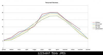 Novembre 2019: anomalie termiche e pluviometriche-schermata-2019-12-01-12.21.21.jpeg