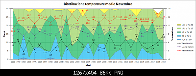 Nowcasting FVG - Veneto orientale e Centrale DICEMBRE 2019-distribuzione_medie.png