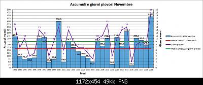 Novembre 2019: anomalie termiche e pluviometriche-pioggia.png