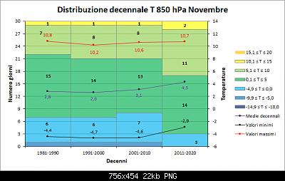 Novembre 2019: anomalie termiche e pluviometriche-decenni_t850.png