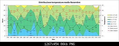 Novembre 2019: anomalie termiche e pluviometriche-distribuzione_medie.png