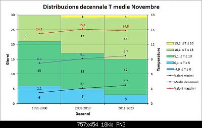 Novembre 2019: anomalie termiche e pluviometriche-decenni_medie.png