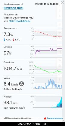 Romagna dal 02 al 08 dicembre 2019-screenshot_2019-12-02-rete-stazioni-lineameteo-www-lineameteo-it-1-.png