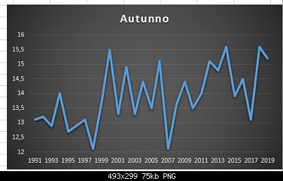Resoconto Autunno 2019: medie termiche e pluviometriche trimestrali-cattura.png