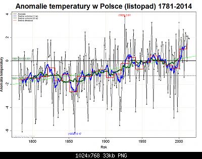 Polonia: monitoraggio climatico-11_listopad.png