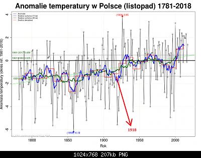Polonia: monitoraggio climatico-11_listopad-1.png