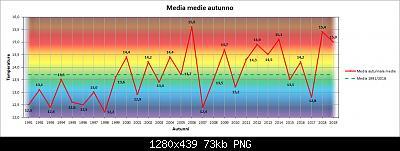 Resoconto Autunno 2019: medie termiche e pluviometriche trimestrali-medie.jpg
