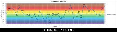 Resoconto Autunno 2019: medie termiche e pluviometriche trimestrali-zt.jpg