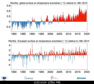 Temperature globali-ts_1month_anomaly_global_ea_2t_201911_v01.jpg