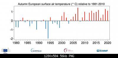 Temperature globali-ts_son_anomaly_europe_ea_2t_201911_v01.jpg