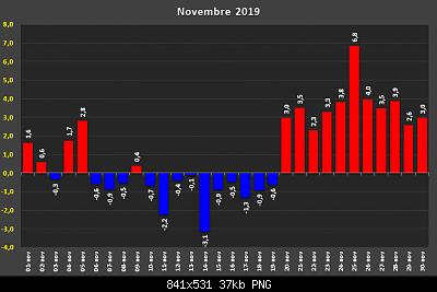 Il periodo giugno/novembre 2019 si aggiudica il record del sopramedia in Italia-d32353361.png