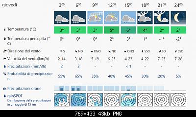 Romagna dal 02 al 08 dicembre 2019-screenshot_2019-12-07-meteo-montefiore-conca-meteoblue.png
