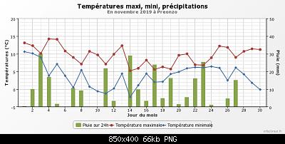 Novembre 2019: anomalie termiche e pluviometriche-graphique_infoclimat.fr-3-.png