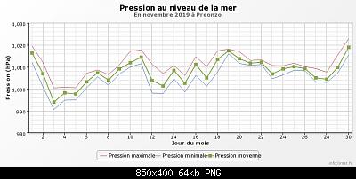 Novembre 2019: anomalie termiche e pluviometriche-graphique_infoclimat.fr-5-.png