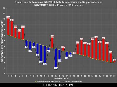 Novembre 2019: anomalie termiche e pluviometriche-novembre.jpg
