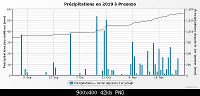 Resoconto Autunno 2019: medie termiche e pluviometriche trimestrali-graphique_infoclimat.fr_preonzo-1-.png