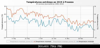Resoconto Autunno 2019: medie termiche e pluviometriche trimestrali-graphique_infoclimat.fr_preonzo-2-.png