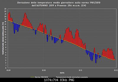 Resoconto Autunno 2019: medie termiche e pluviometriche trimestrali-autunno.png