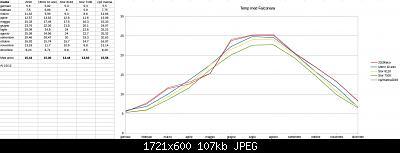 Dicembre 2019: Anomalie termiche e pluviometriche/nivometriche-schermata-2019-12-16-13.23.39.jpeg
