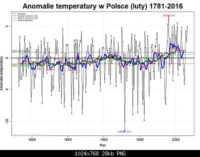 Polonia: monitoraggio climatico-febbraio-polonia.png